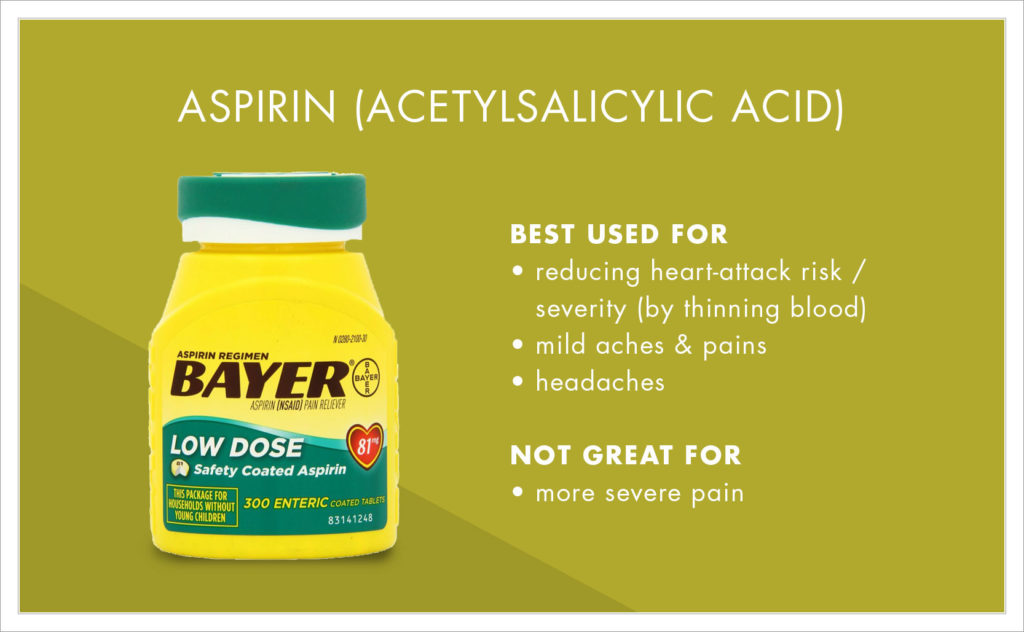 Aspirin is best used for: • reducing heart-attack risk/severity (by thinning blood) • mild aches & pains • headaches   Not great for: • more severe pain