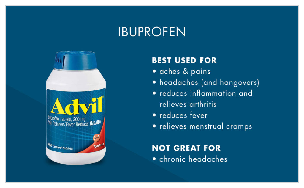 Ibuprofen is used for: • aches & pains • headaches (and hangovers) • reduces inflammation and relieves arthritis • reduces fever • relieves menstrual cramps  Not great for: • chronic headaches